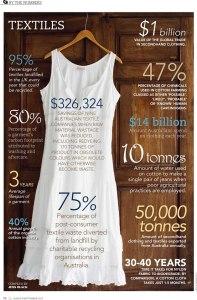 Textile-Statistics